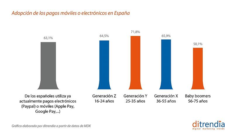 Adopción de los pagos móviles o electrónicos en España