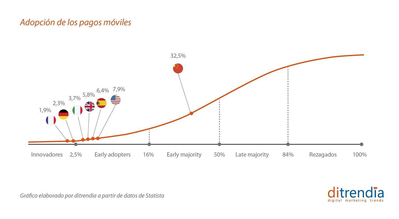 Adopción de los pagos móviles