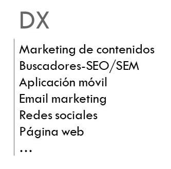 Algunos aspectos que incluye la experiencia cliente digital