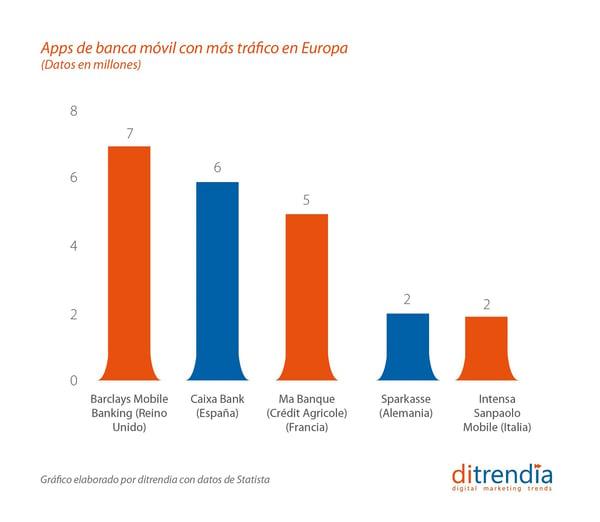 Apps de banca móvil con más tráfico en Europa