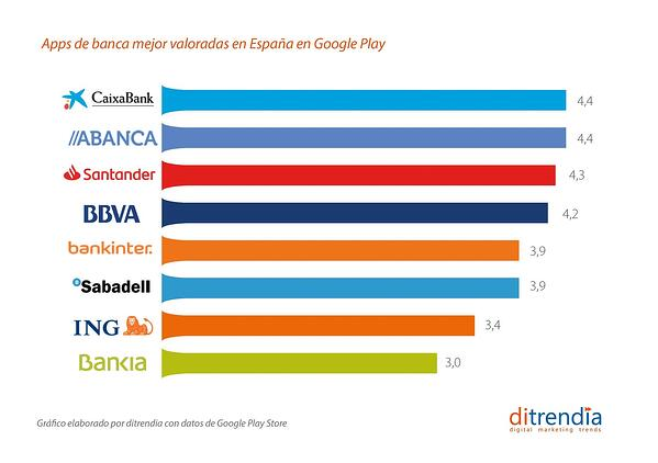 Apps de banca móvil mejor valoradas en España en Google Play
