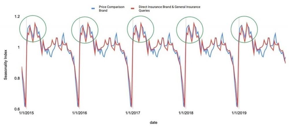 Relación entre búsquedas de aseguradoras y comparadores – Fuente: Google
