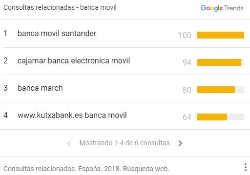 Banca movil-consultas relacionadas en España-1