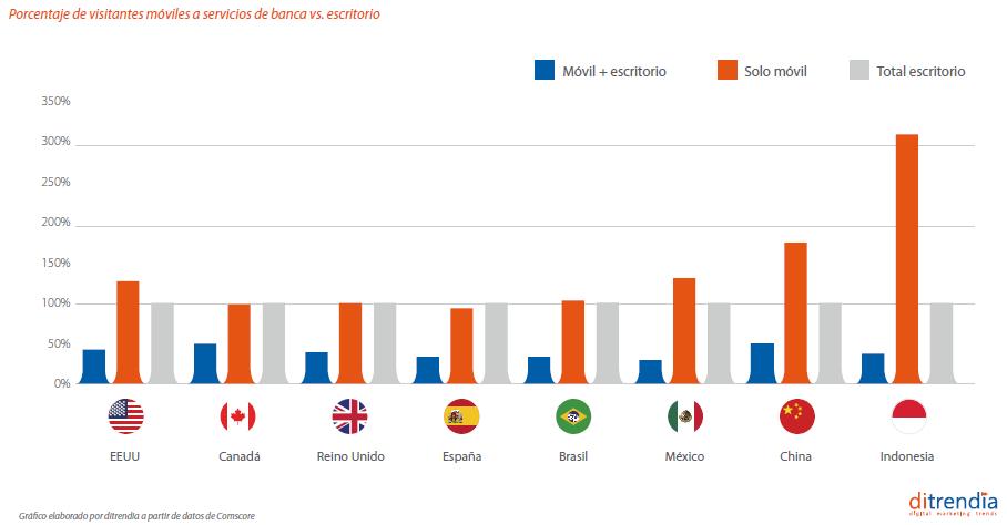 Informe Mobile 2018 en España y en el mundo consultora ditrendia Banca movil