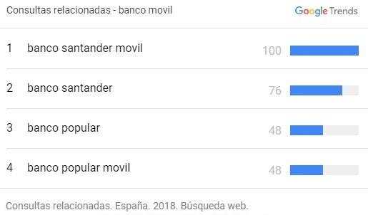 Banco movil-consultas relacionadas en España