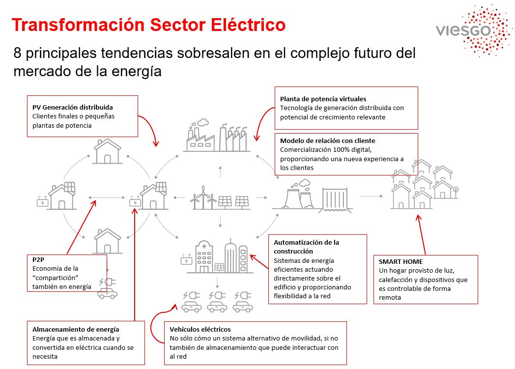 Big data marketing-Tendencias sector eléctrico