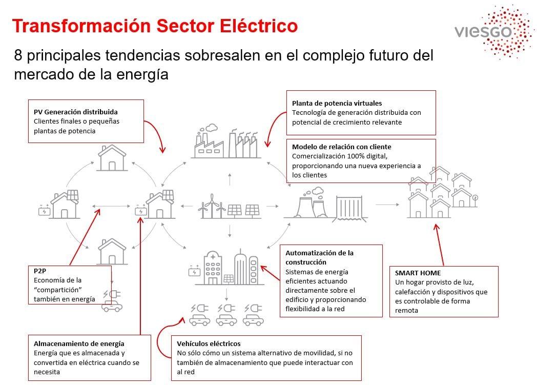 Big data marketing-Tendencias sector eléctrico