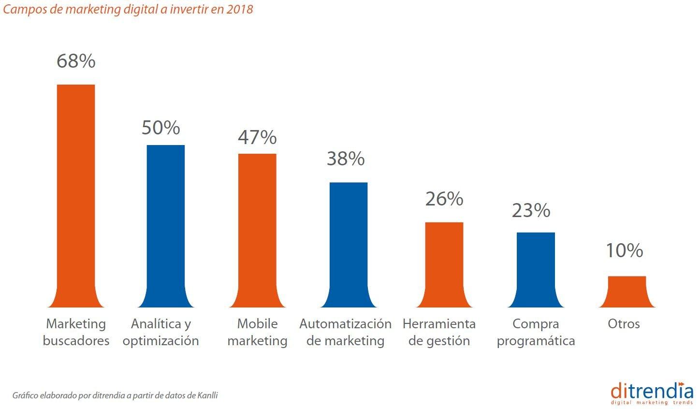 Campos de marketing digital a invertir en 2018