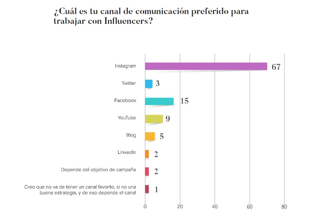 Canal preferido para hacaer marketing con influencers