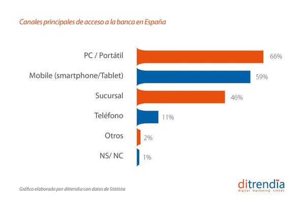 Canales principales de acceso a la banca en España