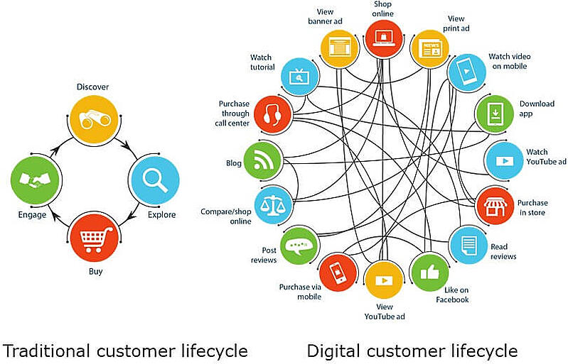 Ciclo de vida del cliente tradicional y digital
