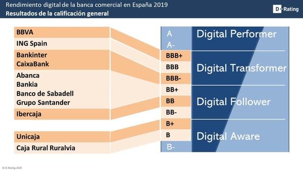 Clasificación digital de la banca comercial en España-D-Rating