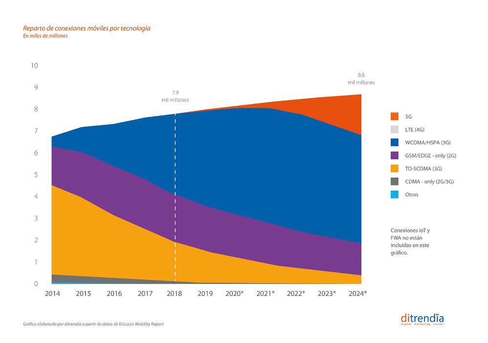 Conexiones móviles por tecnología en el mundo 2014-2024