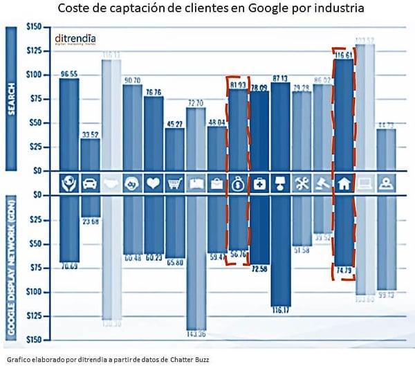 Coste-captación-clientes-digital-por-industria