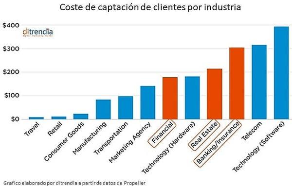 Coste-captación-clientes-por-industria