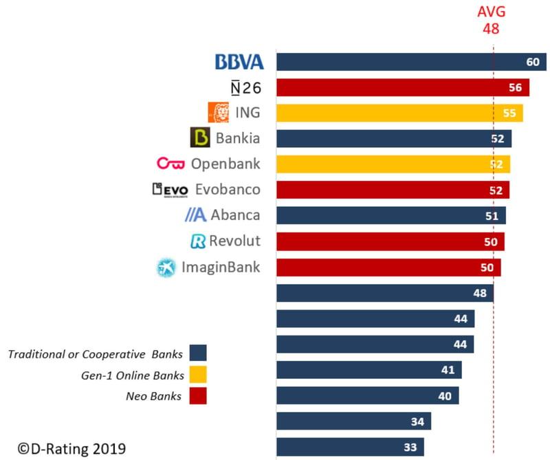 D-Rating - Clasificación de la propuesta digital de los bancos en España