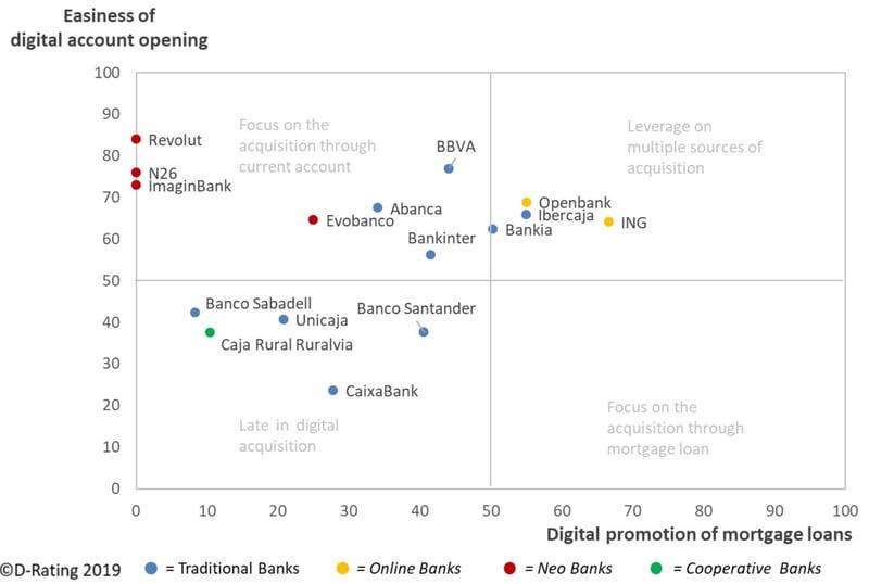 D-Rating - Matriz apertura de cuentas-prestamos hipotecarios en entornos digitales