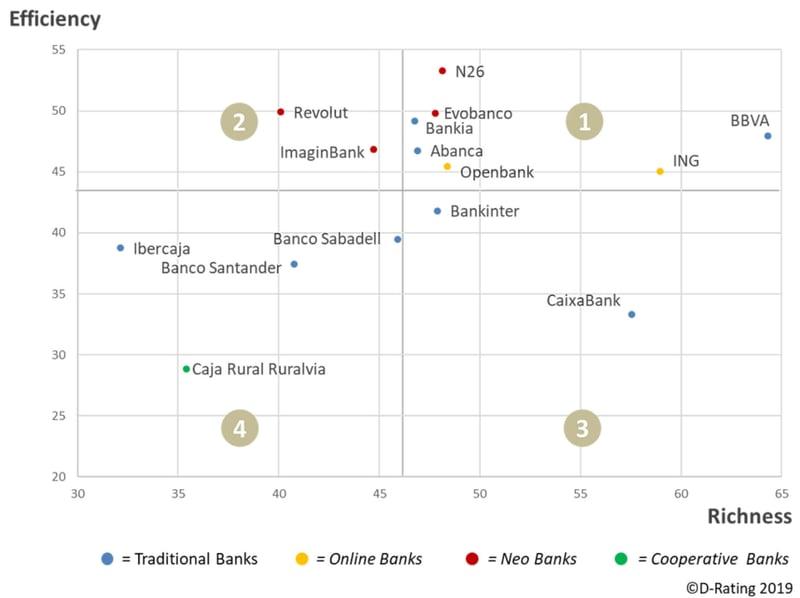 D-Rating - Matriz eficiencia-riqueza de la propuesta digital de la banca en España