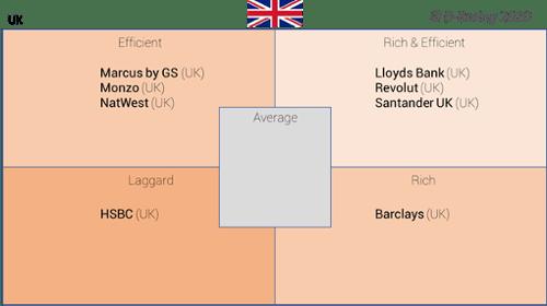 D-Rating-Matriz de experiencia cliente digital en los bancos británicos