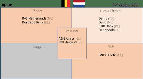 D-Rating-Matriz de experiencia cliente digital en los bancos de belgica y paises bajos