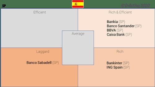 D-Rating-Matriz de experiencia cliente digital en los bancos españoles