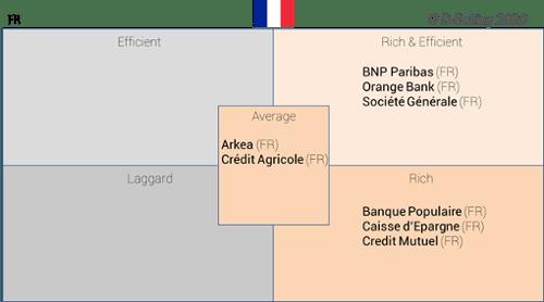 D-Rating-Matriz de experiencia cliente digital en los bancos franceses
