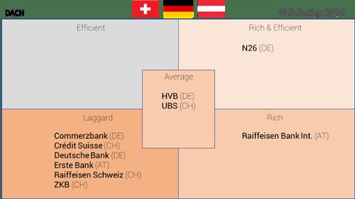 D-Rating-Matriz de experiencia cliente digital en los bancos germánicos