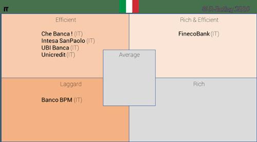 D-Rating-Matriz de experiencia cliente digital en los bancos italianos