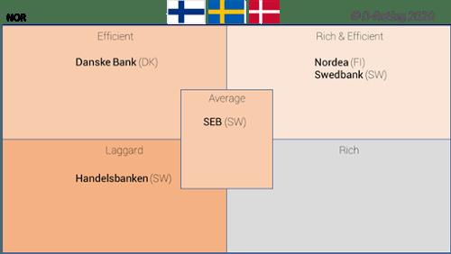 D-Rating-Matriz de experiencia cliente digital en los bancos nordicos