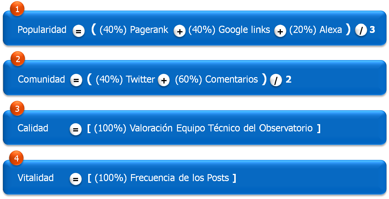 Detalle fórmula del ranking top blogs marketing