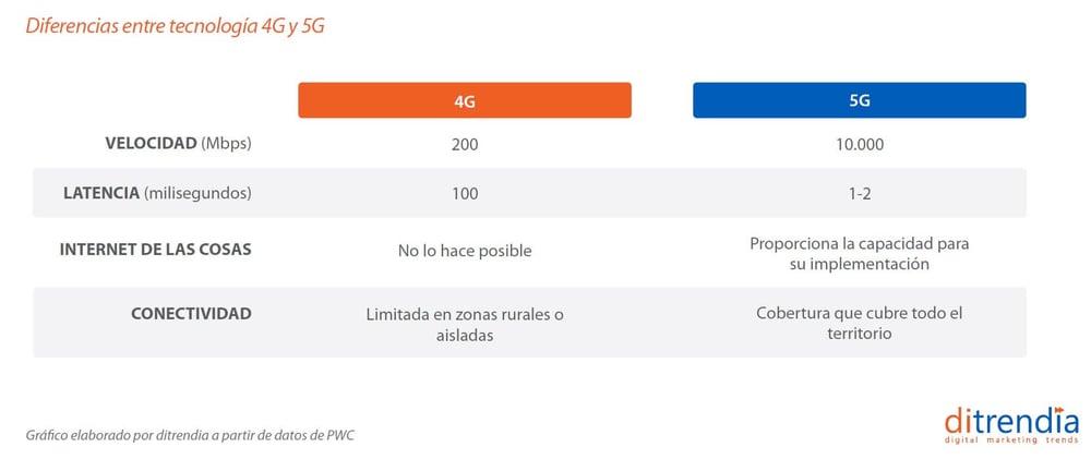 Diferencias entre 4G y 5G