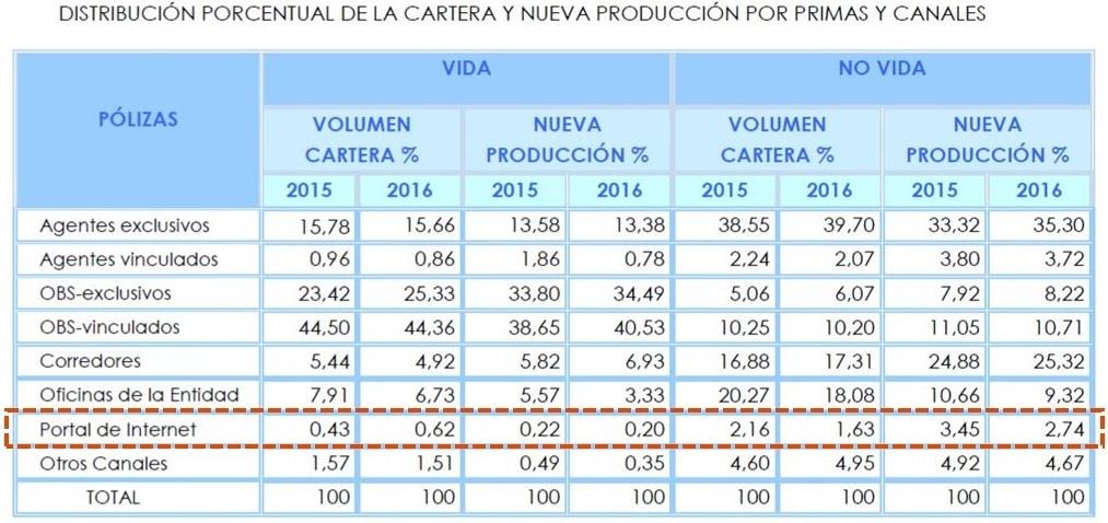 Distribución de ventas de seguros por primas y canales
