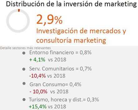 Distribucion-inversion-marketing-investigacion-consultoria