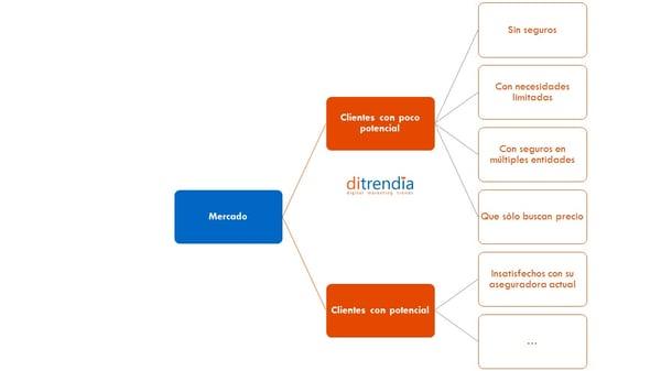 Ditrendia-Ejemplo de segmentación de clientes en seguros