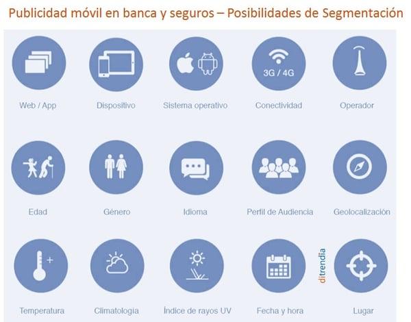 Ditrendia-Posibilidades de segmentación en publicidad móvil en banca y seguros
