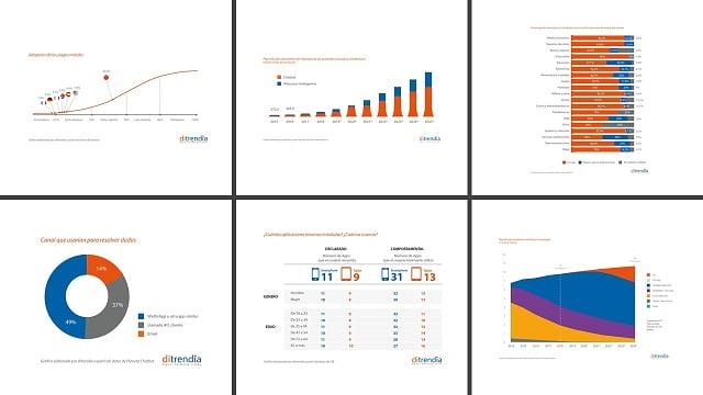 Informe Mobile en España y en el Mundo 2019 - Ejemplos de gráficos