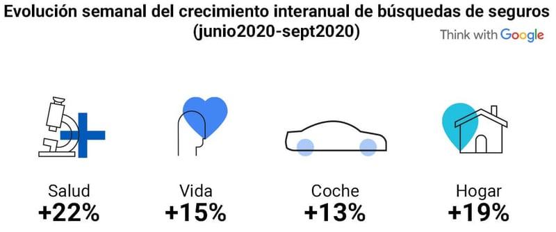 Evolución semanal del crecimiento interanual de búsquedas de seguros entre junio y septiembre 2020 – Fuente: Google