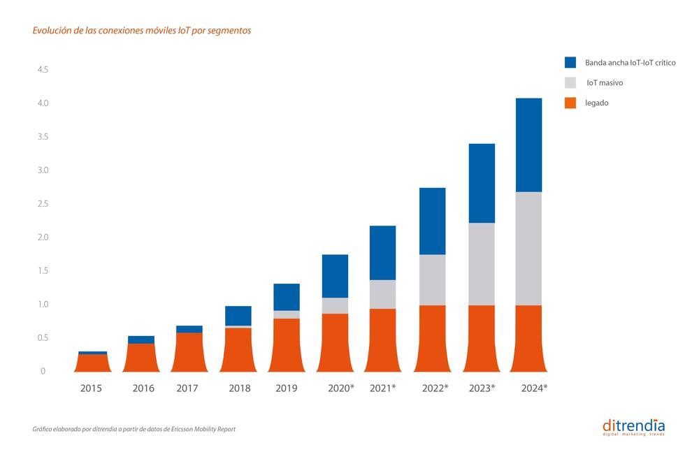 Evolución de las conexiones móviles IoT por segmentos 2015-2024