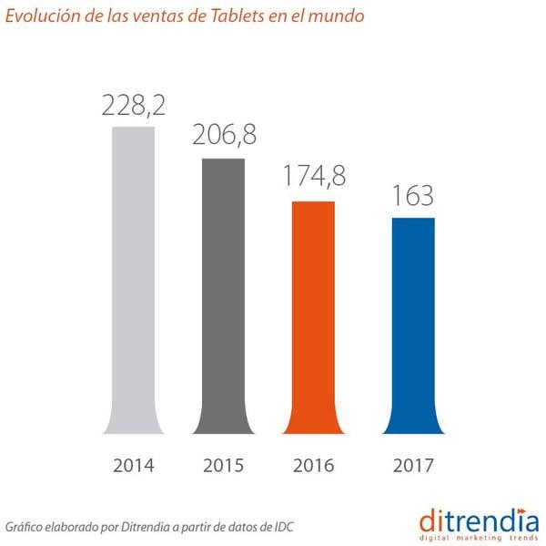 Evolución de las ventas de Tablets en el mundo