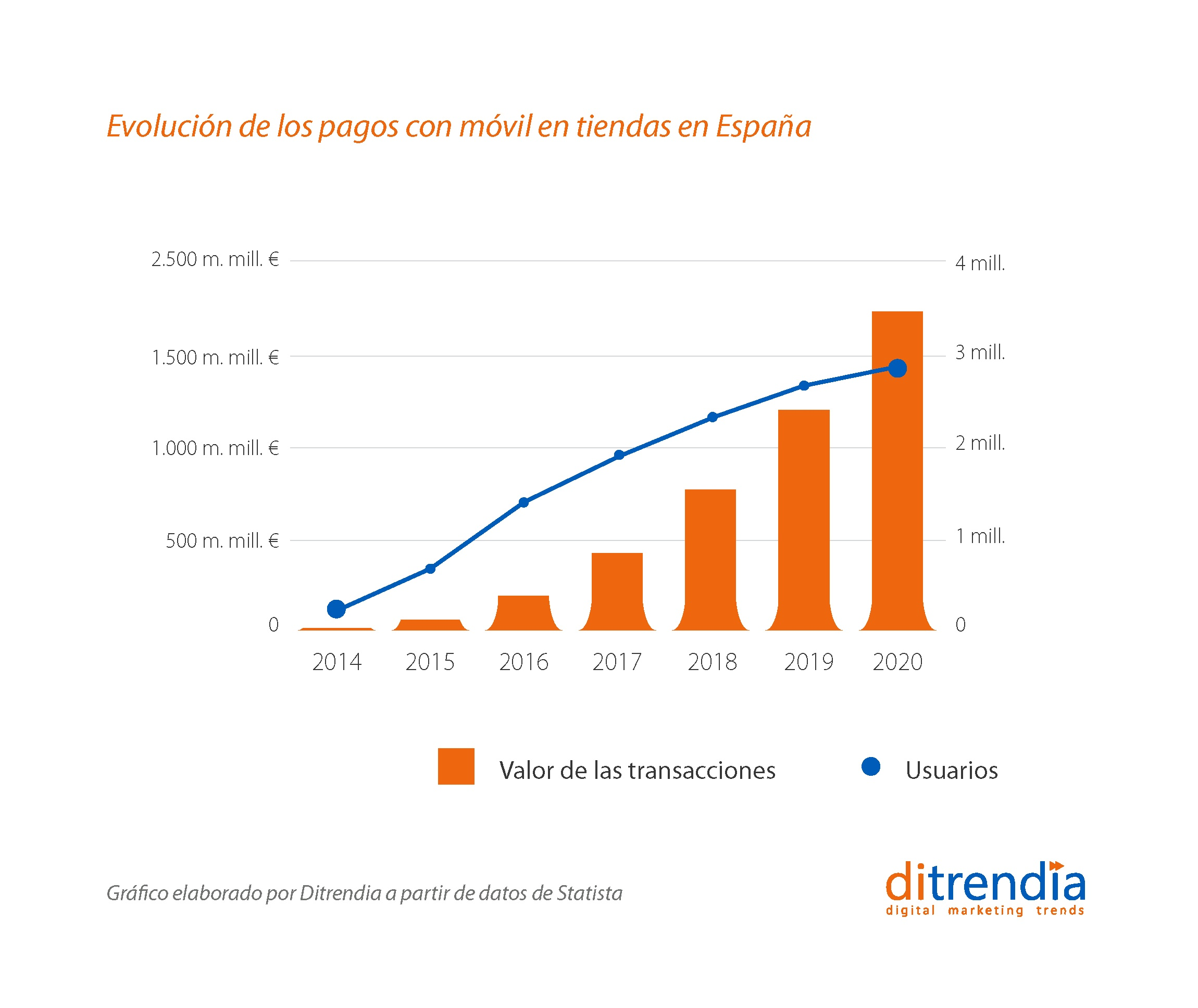 Evolución de los pagos móviles en tiendas en España