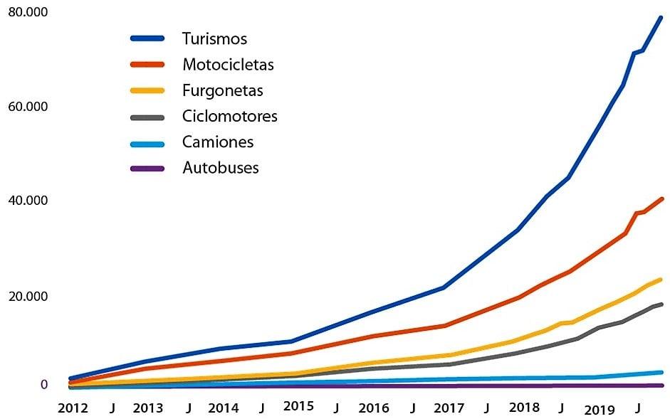 Evolución del Parque de vehículos eléctricos en España