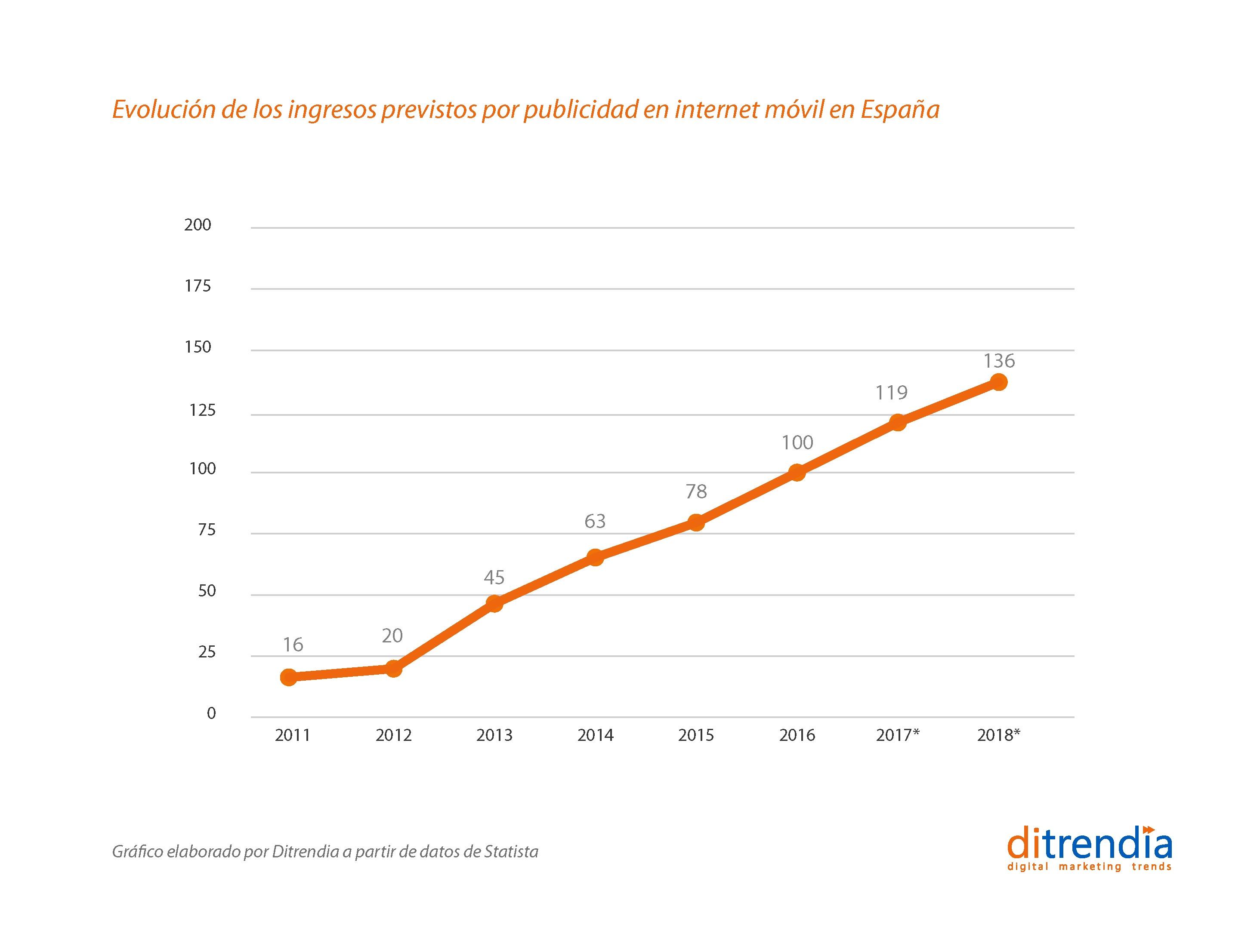 Evolución ingresos por publicidad móvil en España