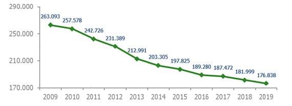 Evolución número de empleados en banca en España 2009-2019