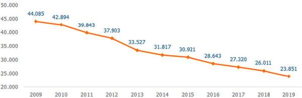 Evolución número de oficinas bancarias en España 2009-2019