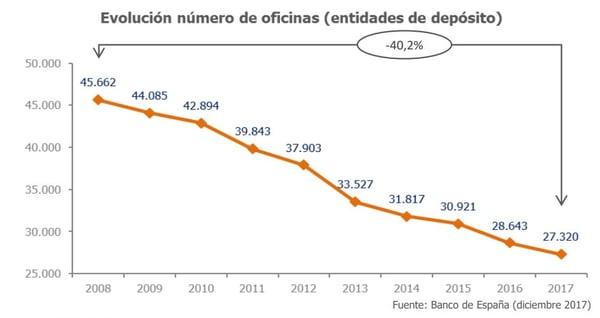 Evolución número de oficinas bancarias en España