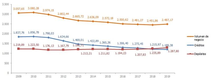 Evolución volumen de negocio bancario en España 2009-2019