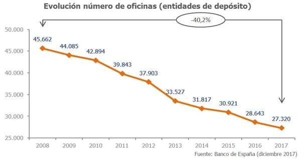 Evolucion numero sucursales bancarias en España