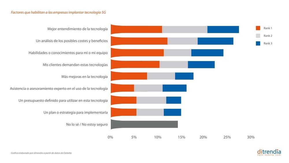 Factores que facilitarán que las empresas usen la tecnología 5G