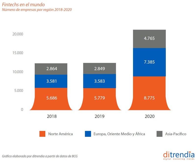 Fintech-mundo-2020-ditrendia