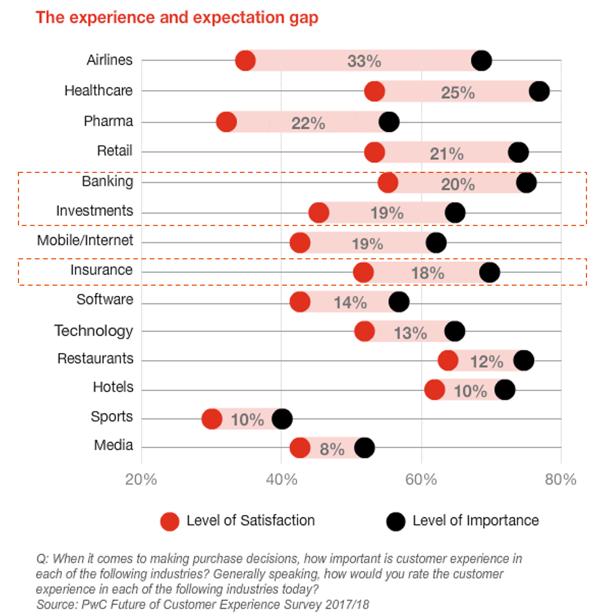 Gap-Experiencia-Cliente-Banca-Seguros